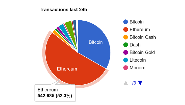08-02 Ethereum Now Handles More Transactions Than All Digital Currencies Combined