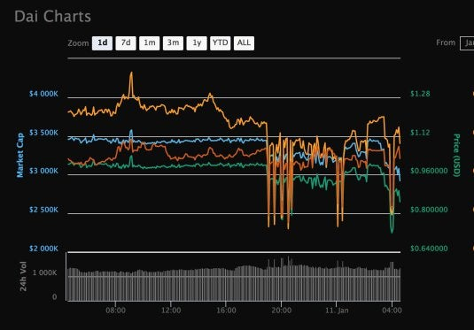 """Stablecoins Are Doomed to Fail, Part Ii- Makerdao's """"DAI"""" Stablecoin Is Breaking, as Predicted"""