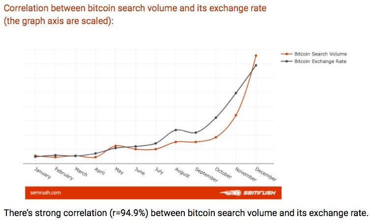 Bitcoin's Huge 2017 Rally Synched Almost Perfectly With the Number of Online Searches for 'Bitcoin'
