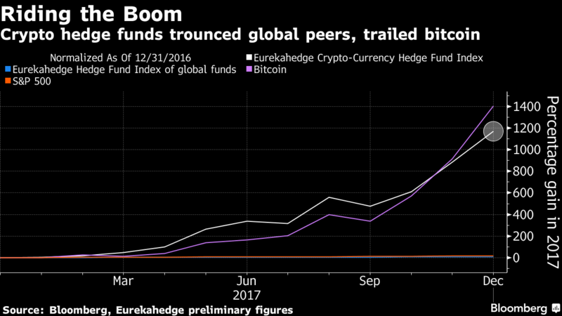 Bitcoin Frenzy Helps Crypto Hedge Funds Reap 1,100% Gains