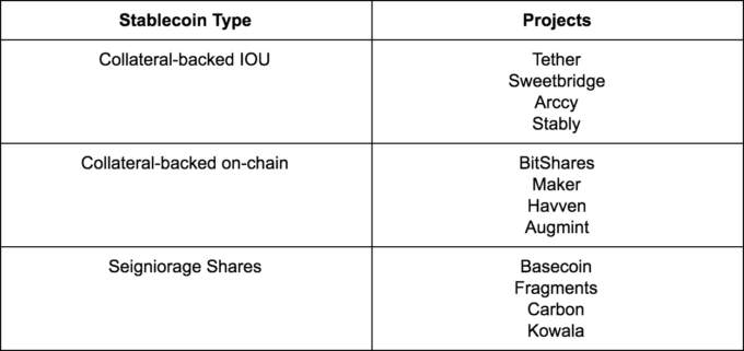 An Overview Of Stablecoins