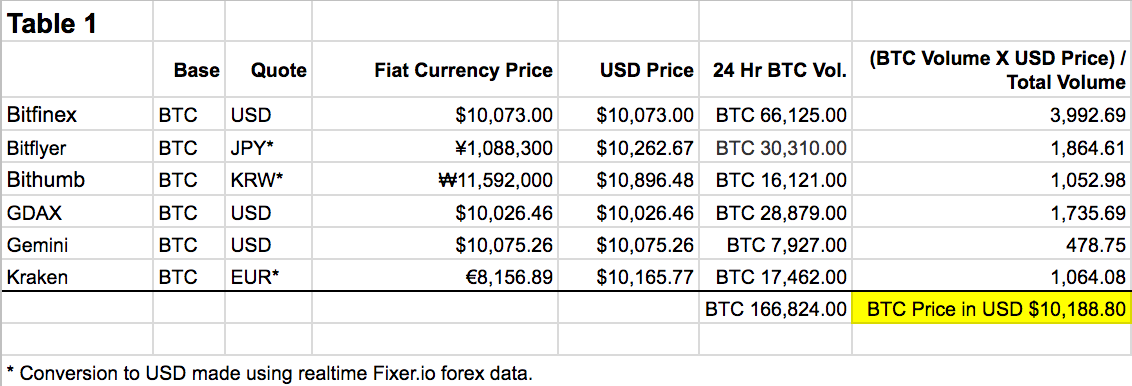 Pricing USD Fiat
