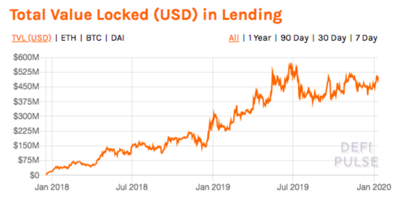 Total USD value in DeFi lending contracts