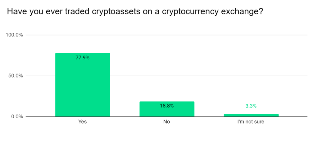 Have you ever traded cryptoassets on a cryptocurrency exchange?