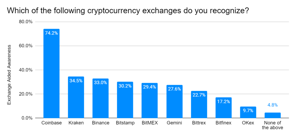 Which of the following cryptocurrency exchanges do you recognize?