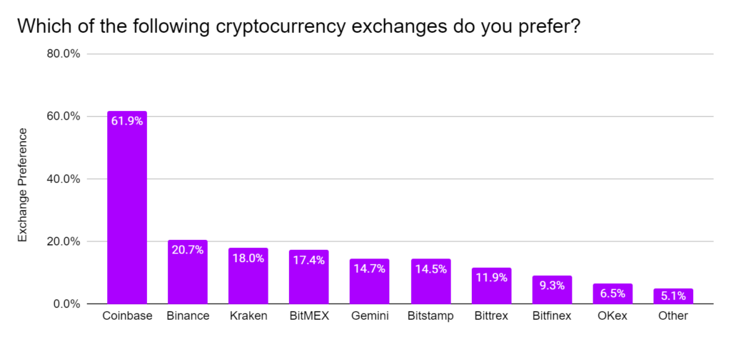 Which of the following cryptocurrency exchanges do you prefer?
