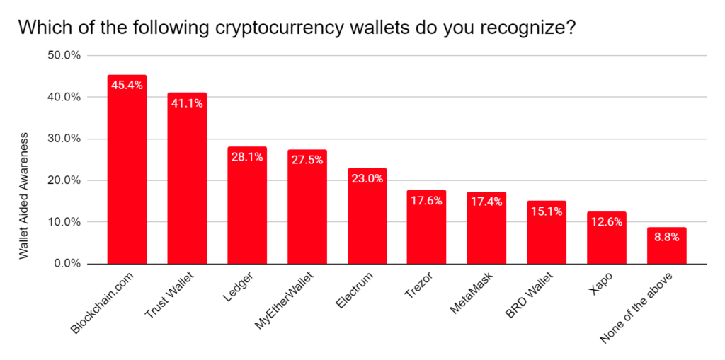 Which of the following cryptocurrency wallets do you recognize?