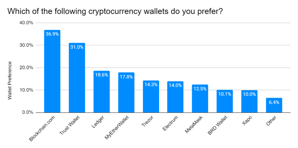 Which of the following cryptocurrency wallets do you prefer?