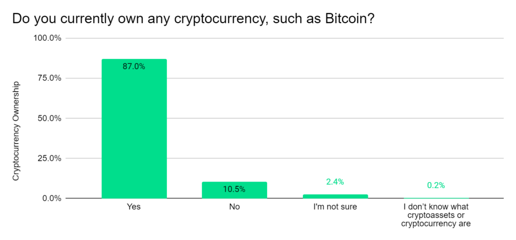 Do you currently own any cryptocurrency?