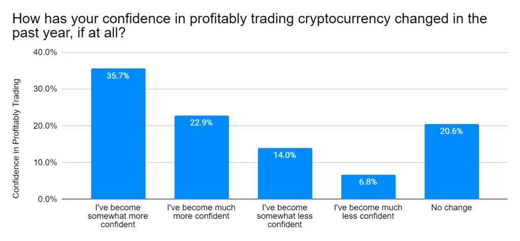 Confidence in profitably trading cryptocurrency