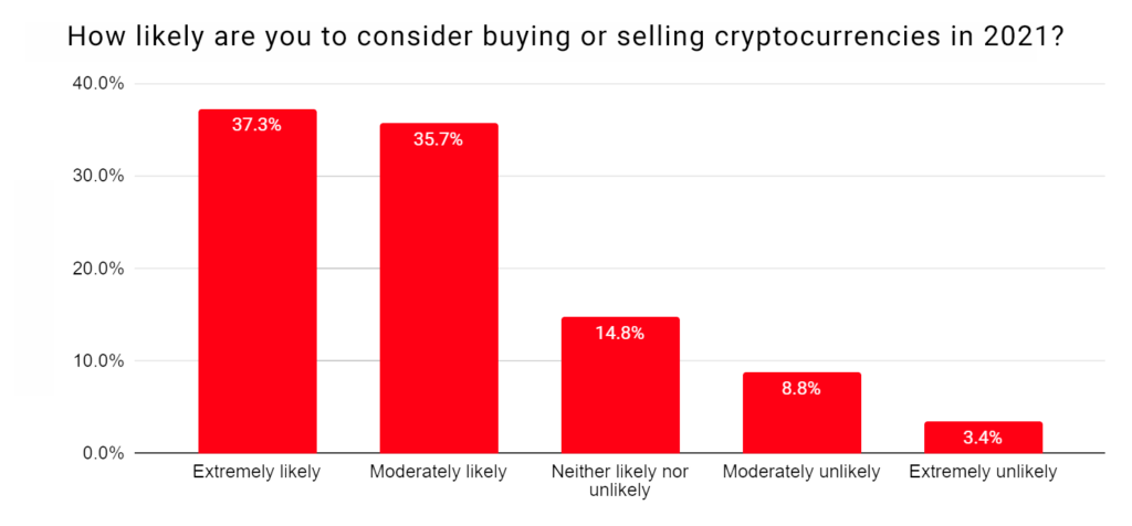How likely are you to consider buying or selling cryptocurrencies?