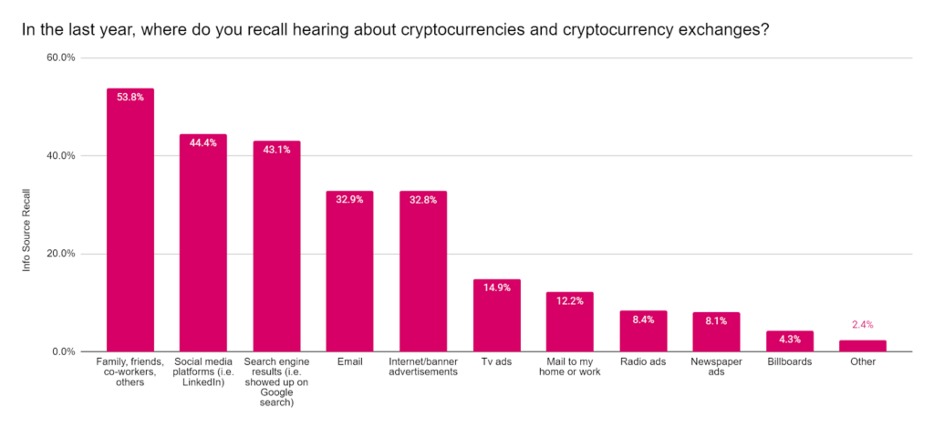 Where do you recall hearing about cryptocurrencies and cryptocurrency exchanges?