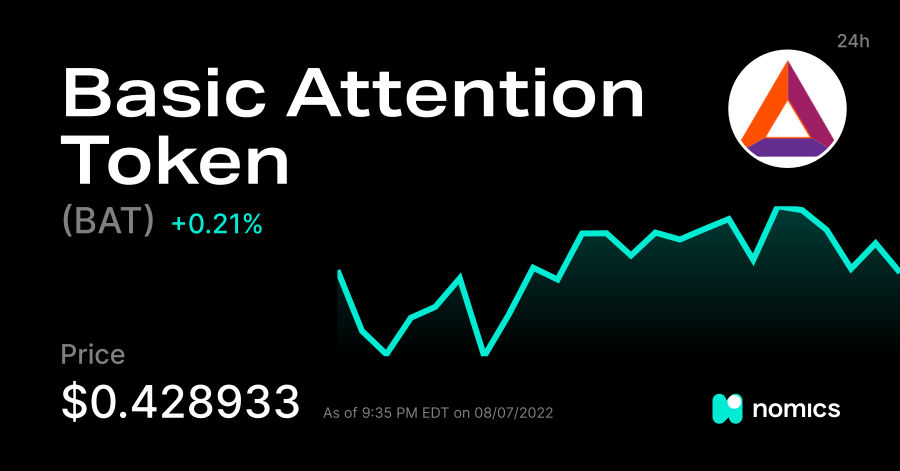Bat Basic Attention Token Price Charts All Time High Volume Markets In Usd Eur Cny Etc Nomics